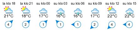 Sää - Virojoki pohjoinen