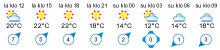 Sää - Virojoki eteläinen