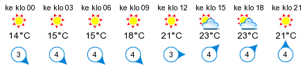Sää - Pietarinkari
