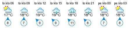 Sää - Enklinge