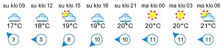 Sää - Kumlinge gästhamn