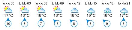 Sää - Seglinge