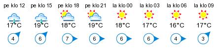 Sää - Helsö