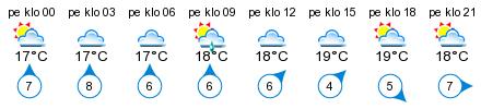 Sää - Karlby