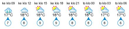 Sää - Degerby, Lotsudden