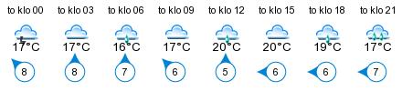 Sää - Kylmäpihlaja