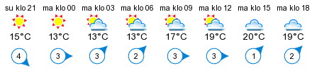 Sää - Suvitien Merijakamo Oy, Syväraumanlahti