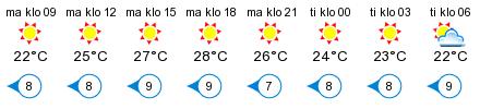 Sää - Marina Merilokki, Santunranta, Reposaari