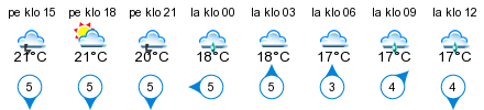 Sää - Krookka