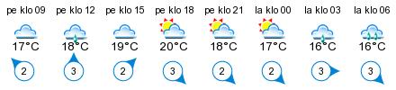 Sää - Fagerö