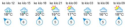 Sää - Åminne