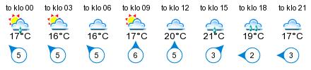 Sää - Brändö