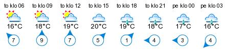 Sää - Replot