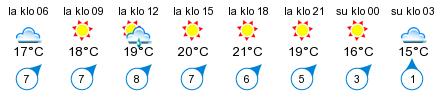 Sää - Santalahti