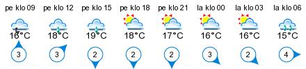 Sää - Inre Bergskär