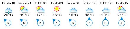 Sää - Bodö
