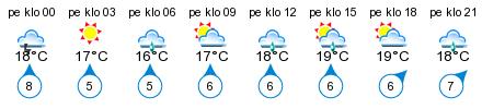 Sää - Mäntyniemi