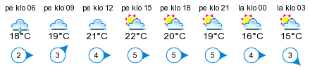 Sää - Varjakka