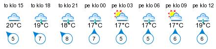 Sää - Kirmosund