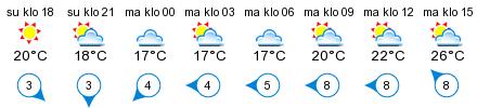 Sää - Kiviniemi