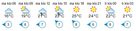 Sää - Simonniemi, norra