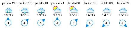 Sää - Uleninranta vierasvenesatama