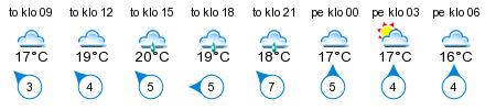 Sää - Rönnäs