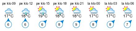 Sää - Pellinki