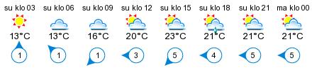 Sää - Virvelinranta