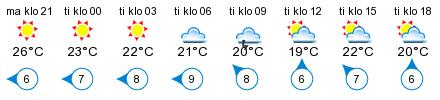 Sää - Hamari