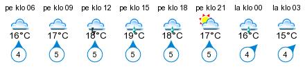 Sää - Teivaa
