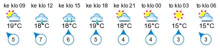 Sää - Vääksy, Kanavalahti