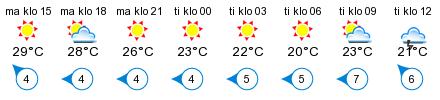 Sää - Hulkkionlahti