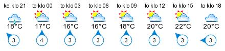 Sää - Luhanka
