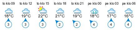 Sää - Lutakko