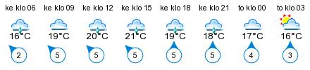 Sää - Noukanniemi