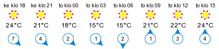 Sää - Haukilahti