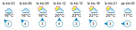 Sää - Pielavesi