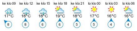 Sää - Porkkala, Dragesviken