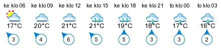 Sää - Mikkeli