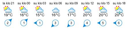 Sää - Boxby
