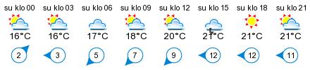 Sää - Jussarö
