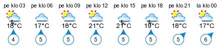 Sää - Savonlinna, Törninpyörä