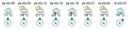 Sää - Varkaus, Taipale