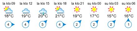 Sää - Kuopio, vierasvenesatama