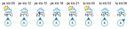 Sää - Niskakoski