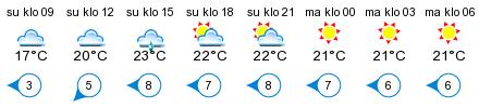 Sää - Bromarv, itäinen
