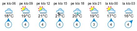Sää - Savonranta