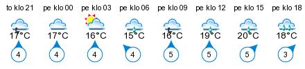 Sää - Kokkila