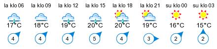 Sää - Joensuu, Itäranta
